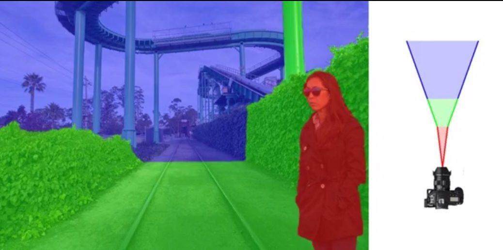El algoritmo que le dejará cambiar la profundidad de las imágenes