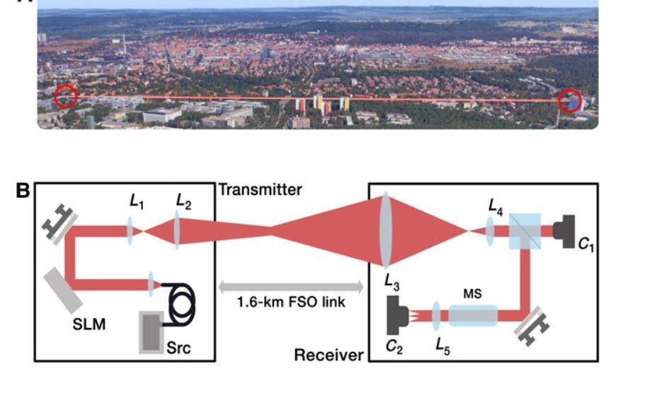 Luz retorcida podría hacer que los datos inalámbricos sean más rápidos que con fibra