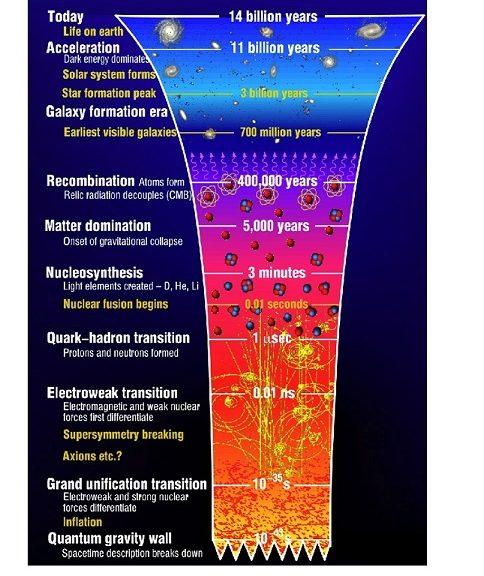 Posibles vestigios de un universo anterior al Big Bang