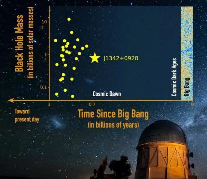 Descubren el cuásar más distante en el universo observado hasta la fecha