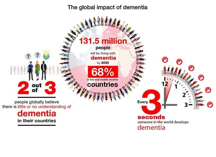 Descubren la causa principal de la demencia