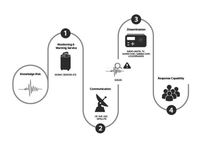 Cómo funciona el sistema de alerta sísmica SASMEX de México