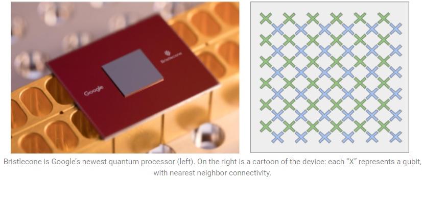 Google quiere la 'supremacía cuántica' con Bristlecone, su nuevo procesador cuántico