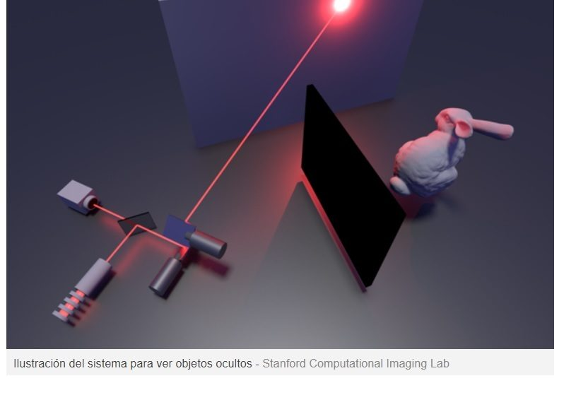 La cámara que ve objetos ocultos detrás de las esquinas